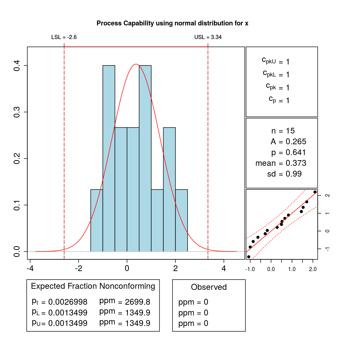subgrouping for normally distributed data