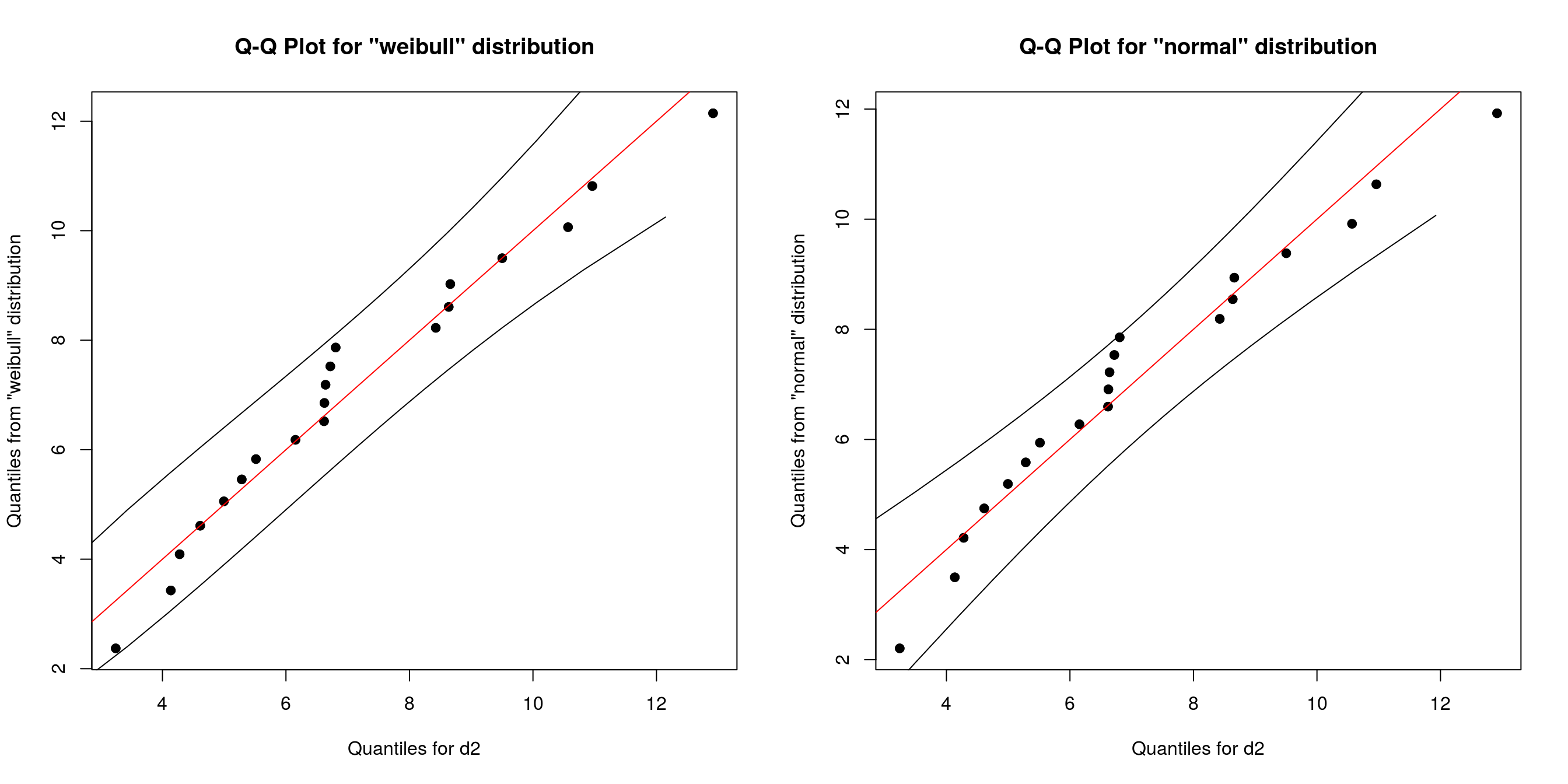 QQ-Plots for different distributions