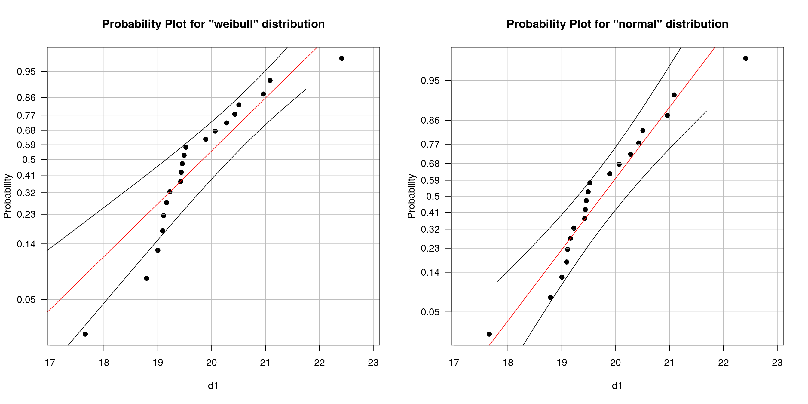 PP-Plots for different distributions