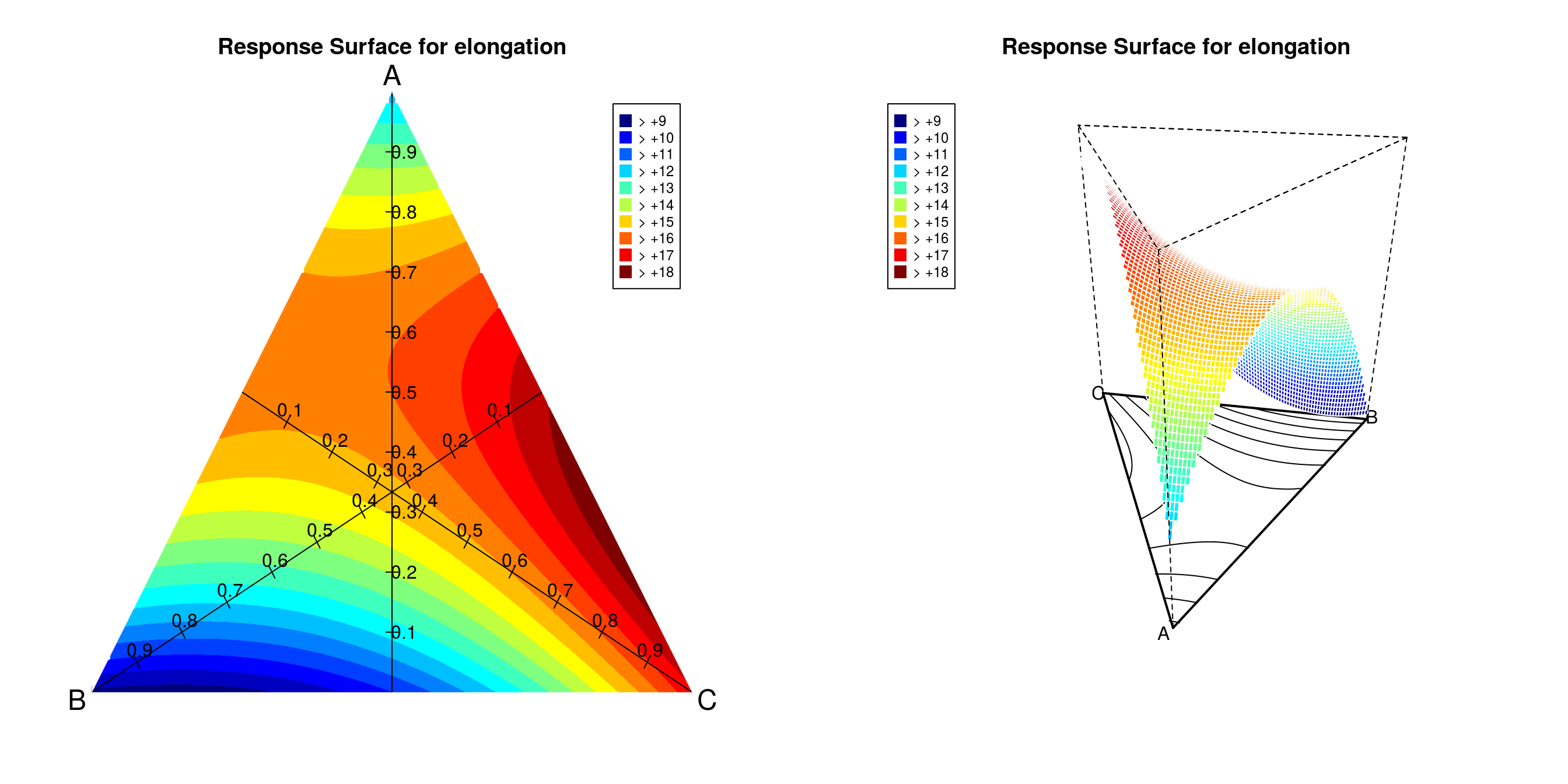ternary plots for the elongation example